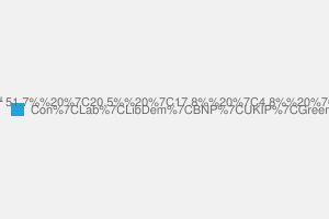2010 General Election result in Meriden